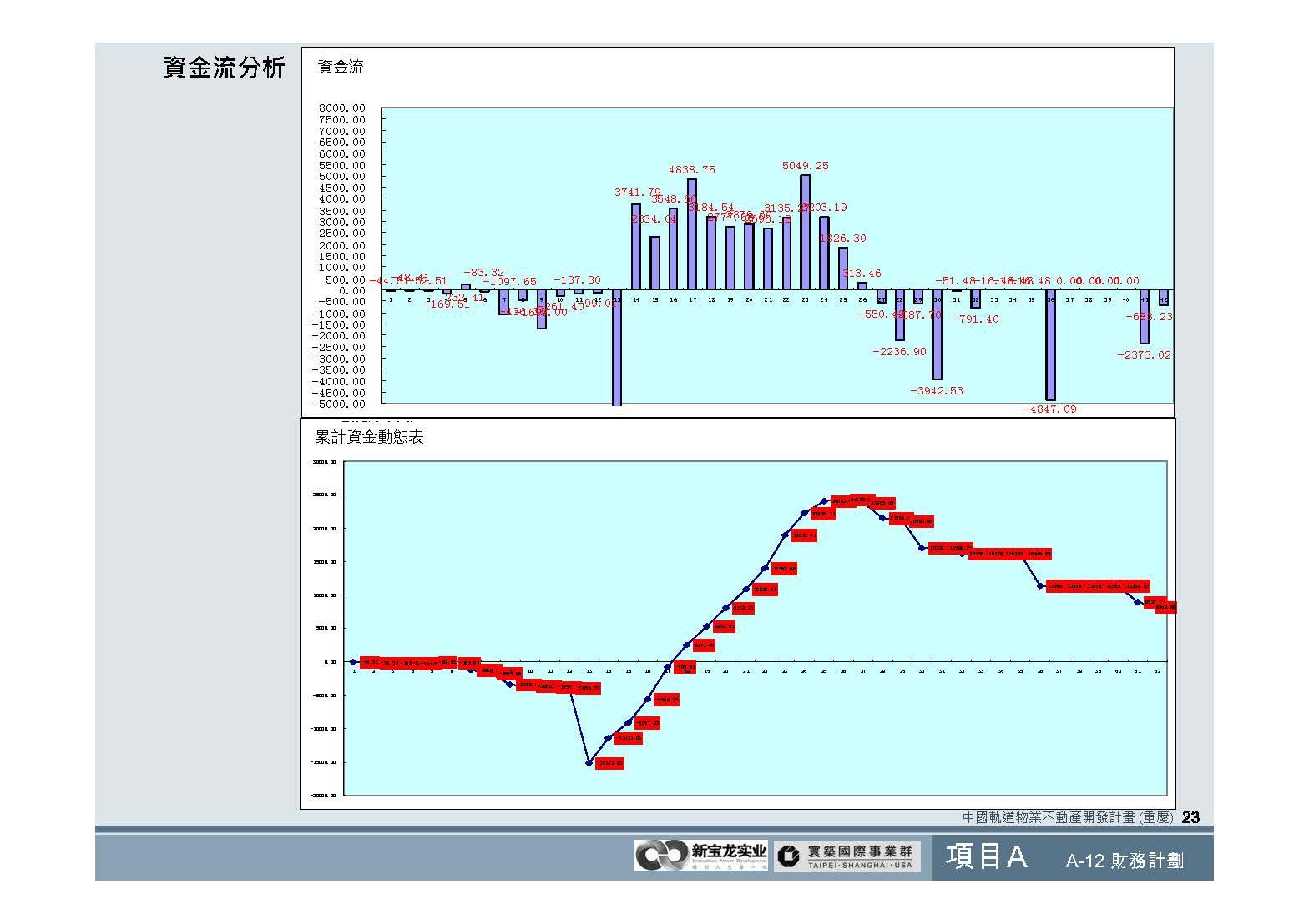 20100812-中國軌道物業不動產開發計畫(重慶)_頁面_24