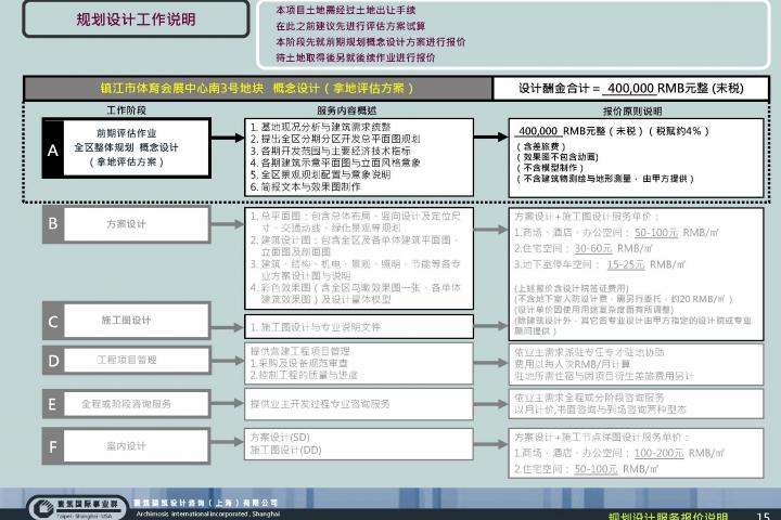 20130321-鎮江市體育會展中心南3號地塊-項目前期報告(稿)_頁面_17