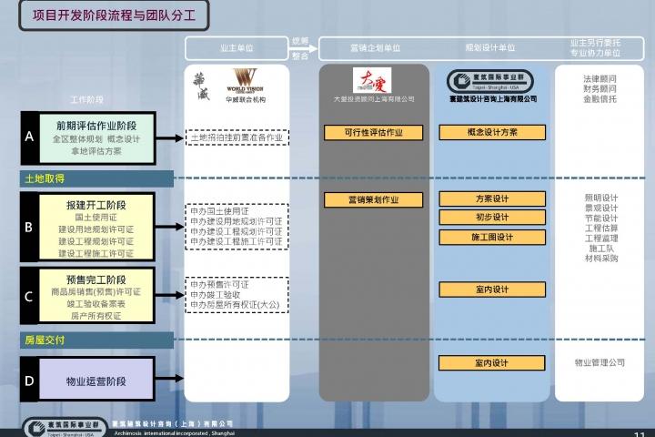 20130321-鎮江市體育會展中心南3號地塊-項目前期報告(稿)_頁面_13