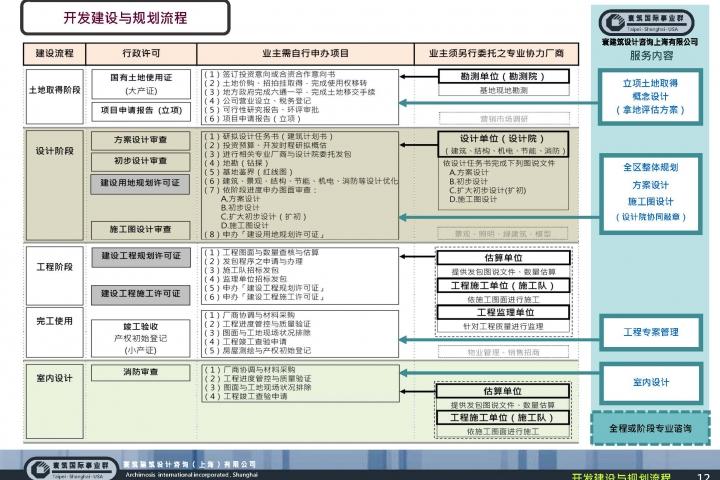20130321-鎮江市體育會展中心南3號地塊-項目前期報告(稿)_頁面_14