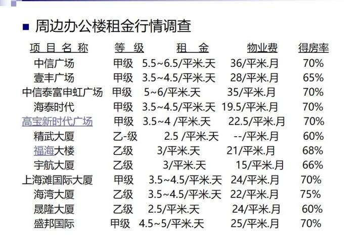 20140627-四川北路投资计划书-7